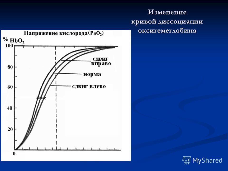 Изменение кривой диссоциации оксигемеглобина