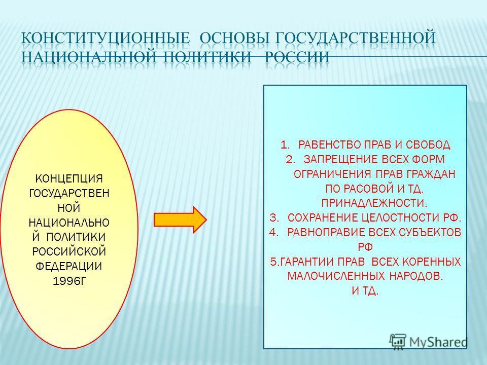 КОНЦЕПЦИЯ ГОСУДАРСТВЕН НОЙ НАЦИОНАЛЬНО Й ПОЛИТИКИ РОССИЙСКОЙ ФЕДЕРАЦИИ 1996Г 1. РАВЕНСТВО ПРАВ И СВОБОД 2. ЗАПРЕЩЕНИЕ ВСЕХ ФОРМ ОГРАНИЧЕНИЯ ПРАВ ГРАЖДАН ПО РАСОВОЙ И ТД. ПРИНАДЛЕЖНОСТИ. 3. СОХРАНЕНИЕ ЦЕЛОСТНОСТИ РФ. 4. РАВНОПРАВИЕ ВСЕХ СУБЪЕКТОВ РФ 5