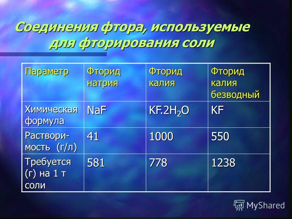 Соединения фтора, используемые для фторирования соли Параметр Фторид натрия Фторид калия Фторид калия безводный Химическая формула NaF KF.2H 2 O KF Раствори- мость (г/л) 411000550 Требуется (г) на 1 т соли 5817781238
