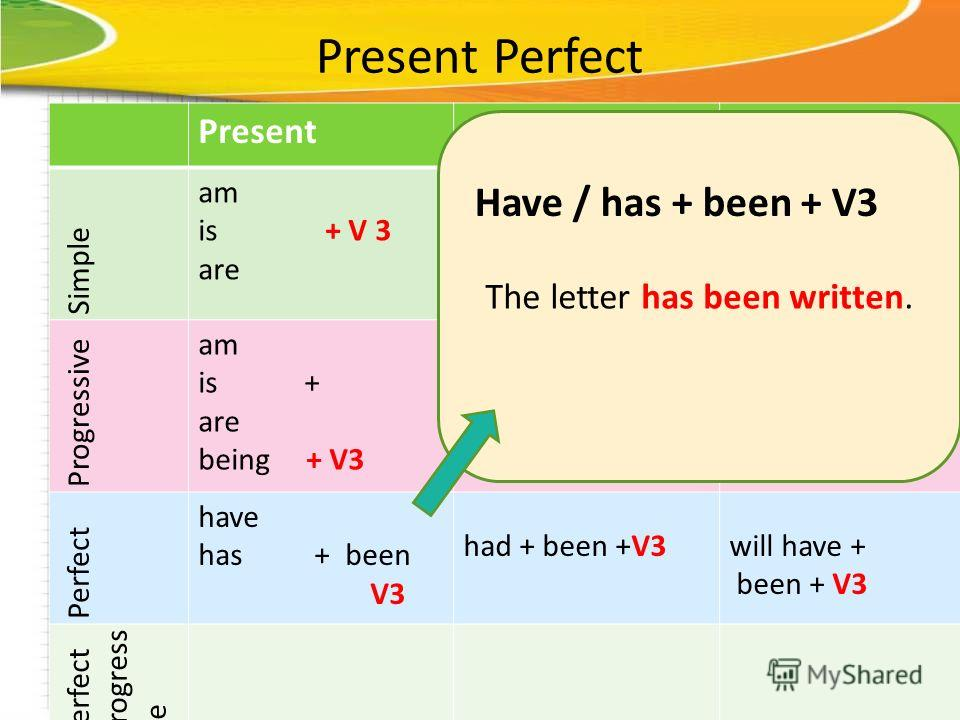 Present Perfect PresentPastFuture Simple am is + V 3 are was were + V3 will be + V3 Progressive am is + are being + V3 was were + being + V3 Perfect have has + been V3 had + been +V3will have + been + V3 Perfect progress ive The letter has been writt