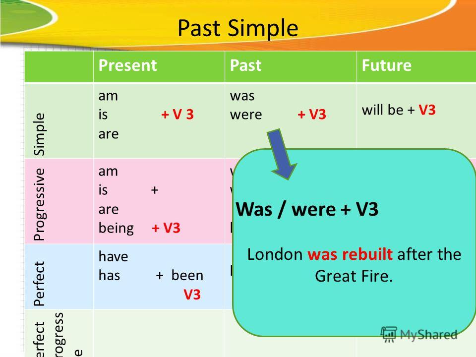 Past Simple PresentPastFuture Simple am is + V 3 are was were + V3 will be + V3 Progressive am is + are being + V3 was were + being + V3 Perfect have has + been V3 had + been +V3will have + been + V3 Perfect progress ive London was rebuilt after the