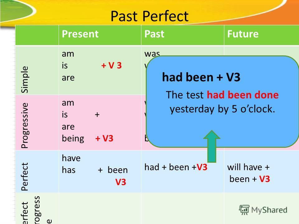 Past Perfect PresentPastFuture Simple am is + V 3 are was were + V3 will be + V3 Progressive am is + are being + V3 was were + being + V3 Perfect have has + been V3 had + been +V3will have + been + V3 Perfect progress ive The test had been done yeste