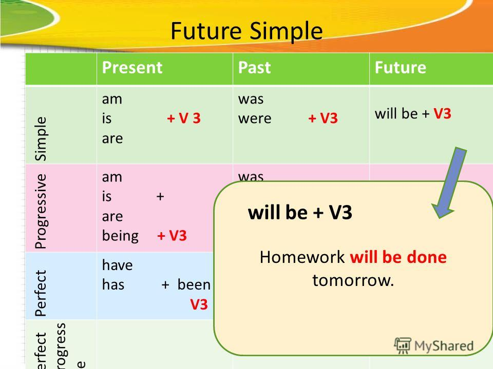Future Simple PresentPastFuture Simple am is + V 3 are was were + V3 will be + V3 Progressive am is + are being + V3 was were + being + V3 Perfect have has + been V3 had + been +V3will have + been + V3 Perfect progress ive Homework will be done tomor