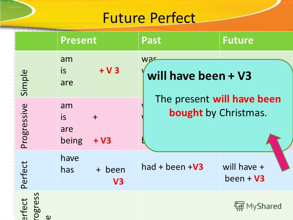 Future Perfect PresentPastFuture Simple am is + V 3 are was were + V3 will be + V3 Progressive am is + are being + V3 was were + being + V3 Perfect have has + been V3 had + been +V3will have + been + V3 Perfect progress ive The present will have been