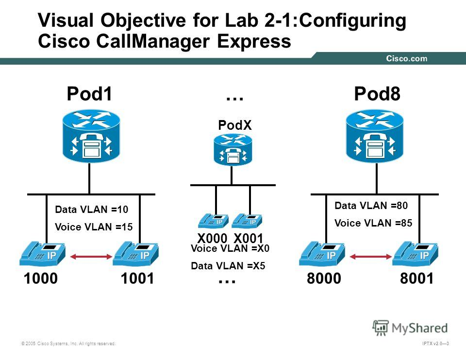 © 2005 Cisco Systems, Inc. All rights reserved. IPTX v2.03 Visual Objective for Lab 2-1:Configuring Cisco CallManager Express Pod1Pod8… 1000100180008001 PodX X000 X001 … Data VLAN =10 Voice VLAN =15 Data VLAN =80 Voice VLAN =85 Voice VLAN =X0 Data VL
