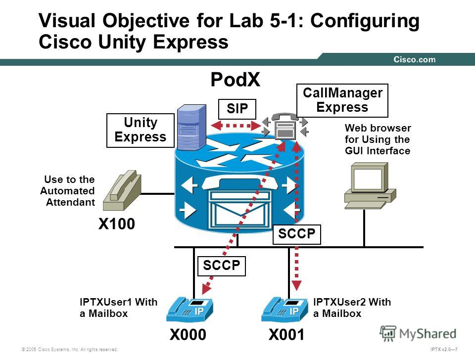 © 2005 Cisco Systems, Inc. All rights reserved. IPTX v2.07 Visual Objective for Lab 5-1: Configuring Cisco Unity Express PodX X000X001 X100 Web browser for Using the GUI Interface Use to the Automated Attendant SIP SCCP CallManager Express Unity Expr