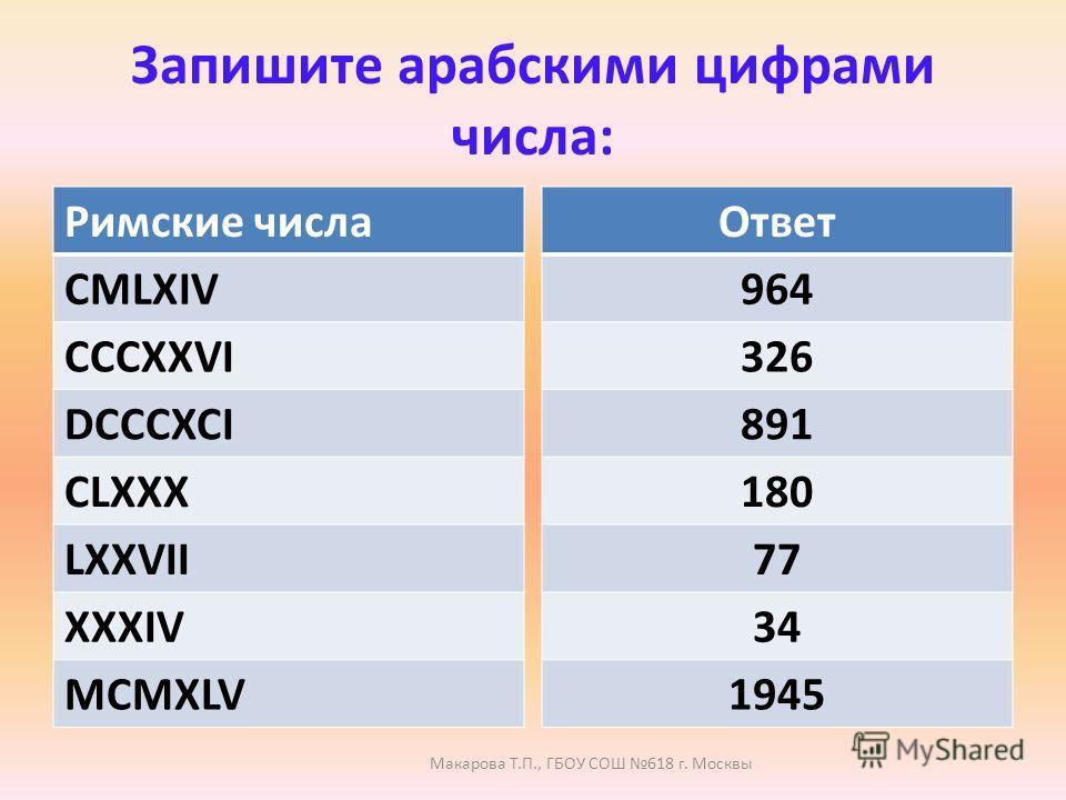 Запишите арабскими цифрами числа: Римские числа CMLXIV CCCXXVI DCCCXCI CLXXX LXXVII XXXIV MCMXLV Ответ 964 326 891 180 77 34 1945 Макарова Т.П., ГБОУ СОШ 618 г. Москвы