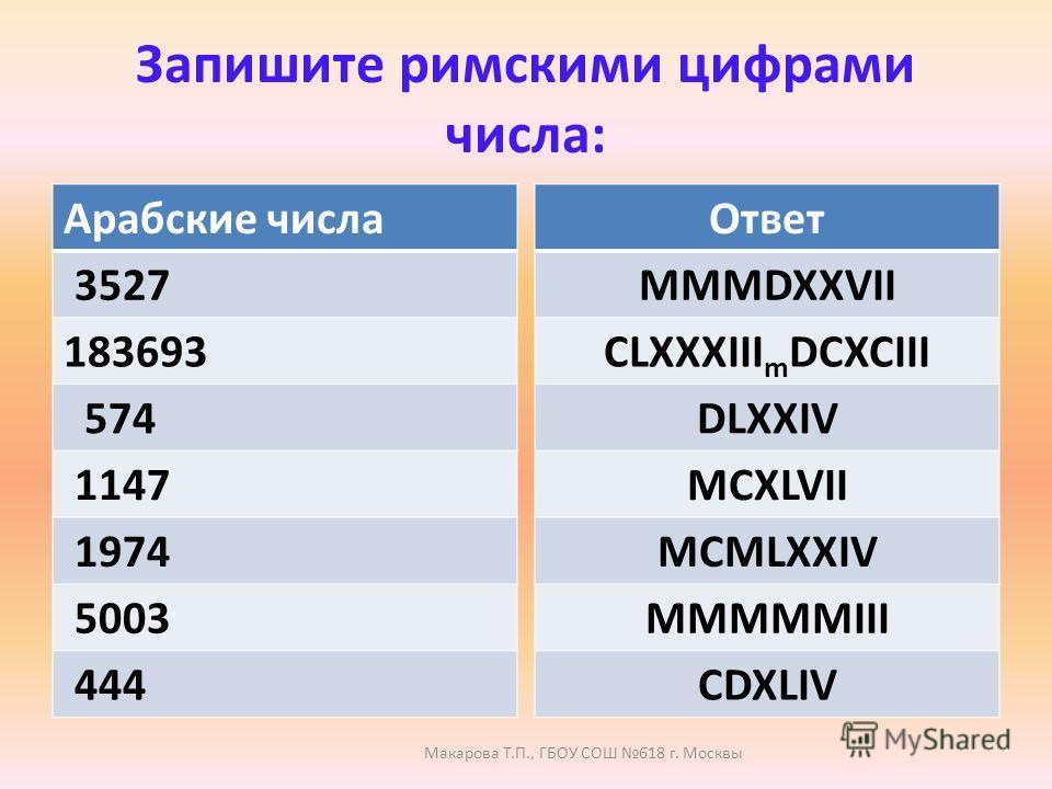 Запишите римскими цифрами числа: Арабские числа 3527 183693 574 1147 1974 5003 444 Ответ MMMDXXVII CLXXXIII m DCXCIII DLXXIV MCXLVII MCMLXXIV MMMMMIII CDXLIV Макарова Т.П., ГБОУ СОШ 618 г. Москвы