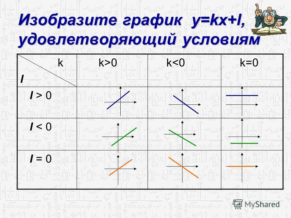 Изобразите график y=kx+l, удовлетворяющий условиям k l k>0 k 0 l < 0 l = 0