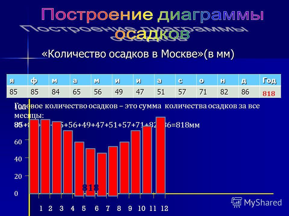«Количество осадков в Москве»(в мм) «Количество осадков в Москве»(в мм)яфмамииасонд Год 858584655649475157718286 Годовое количество осадков – это сумма количества осадков за все месяцы: 85+85+84+65+56+49+47+51+57+71+82+86=818 мм 818 10 0 80 60 40 20