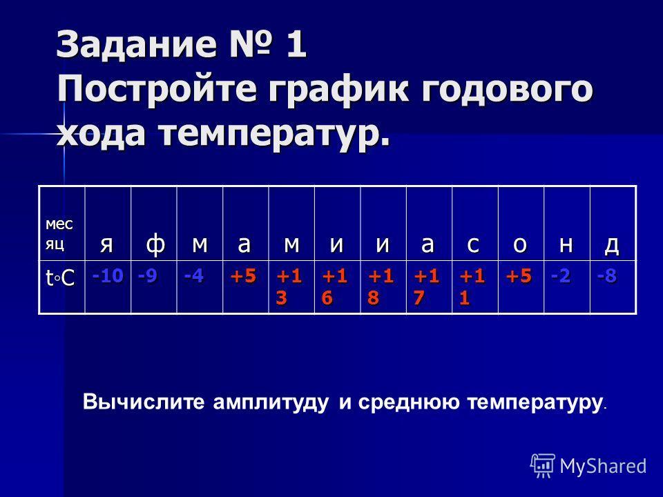 Задание 1 Постройте график годового хода температур. мес яц я ф м а м и и а с о н д tC -10-9-4+5 +1 3 +1 6 +1 8 +1 7 +1 1 +5-2-8 Вычислите амплитуду и среднюю температуру.