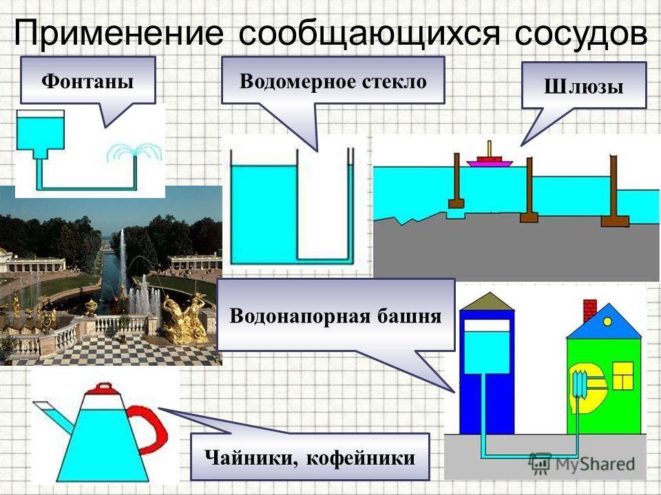 Применение сообщающихся сосудов Водомерное стекло Шлюзы Чайники, кофейники Водонапорная башня Фонтаны