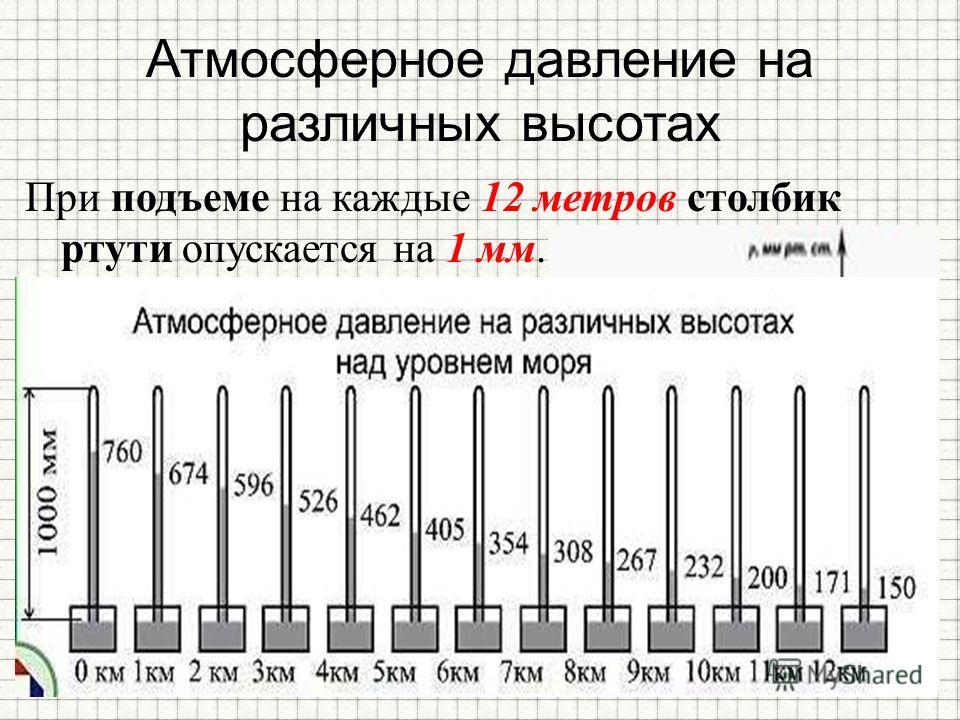 Атмосферное давление на различных высотах При подъеме на каждые 12 метров столбик ртути опускается на 1 мм.
