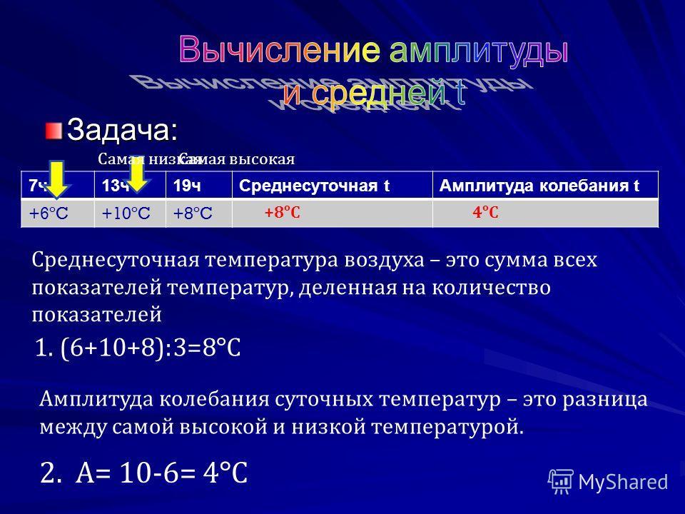 Задача: 7 ч 13 ч 19 ч Среднесуточная t Амплитуда колебания t +6ºC+10ºC+8ºC Среднесуточная температура воздуха – это сумма всех показателей температур, деленная на количество показателей 1. (6+10+8):3=8 º С +8 º С Амплитуда колебания суточных температ