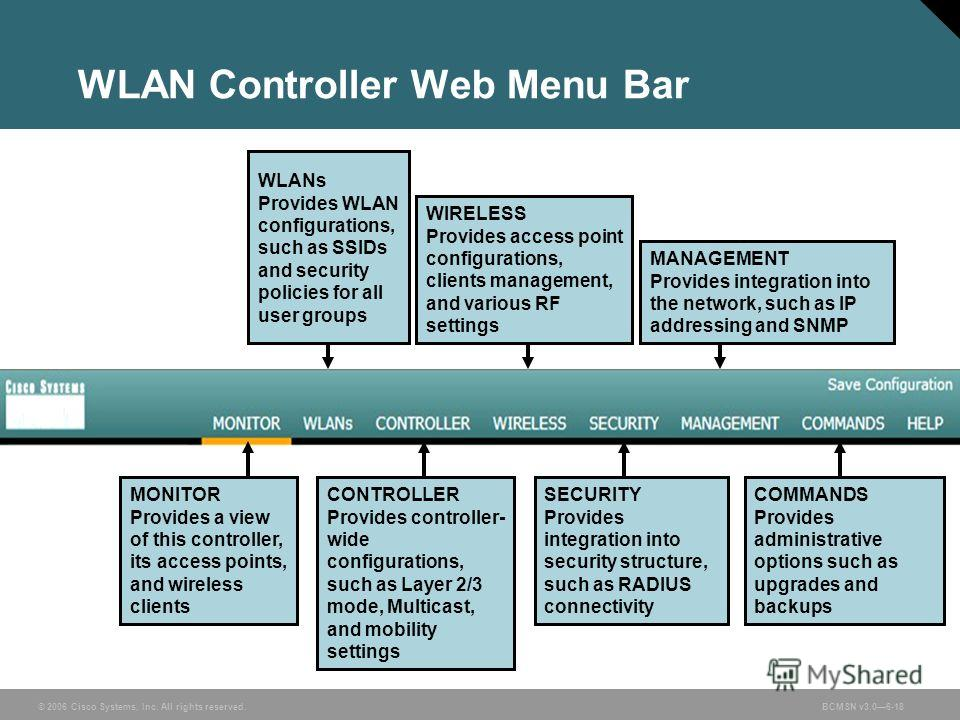 © 2006 Cisco Systems, Inc. All rights reserved.BCMSN v3.06-18 WLAN Controller Web Menu Bar MONITOR Provides a view of this controller, its access points, and wireless clients WLANs Provides WLAN configurations, such as SSIDs and security policies for