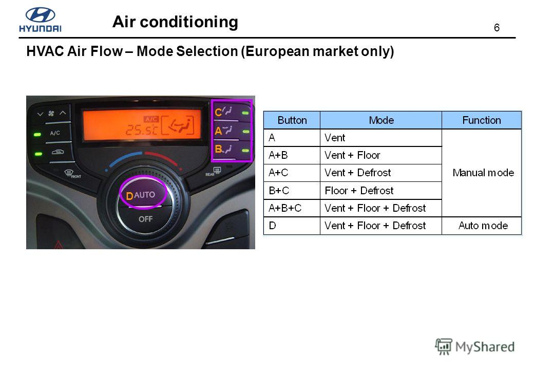 6 Air conditioning HVAC Air Flow – Mode Selection (European market only) C A B D