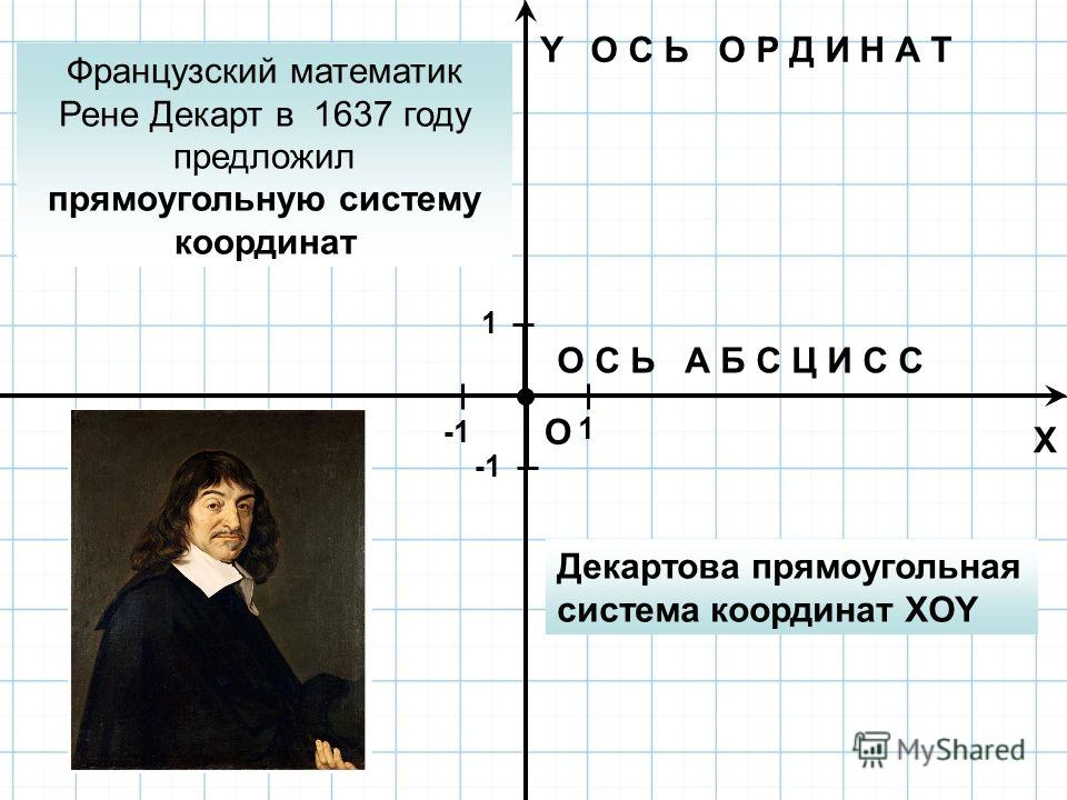 X Y O О С Ь А Б С Ц И С С О С Ь О Р Д И Н А Т 1 ед. 1 1 Французский математик Рене Декарт в 1637 году предложил прямоугольную систему координат Декартова прямоугольная система координат XOY