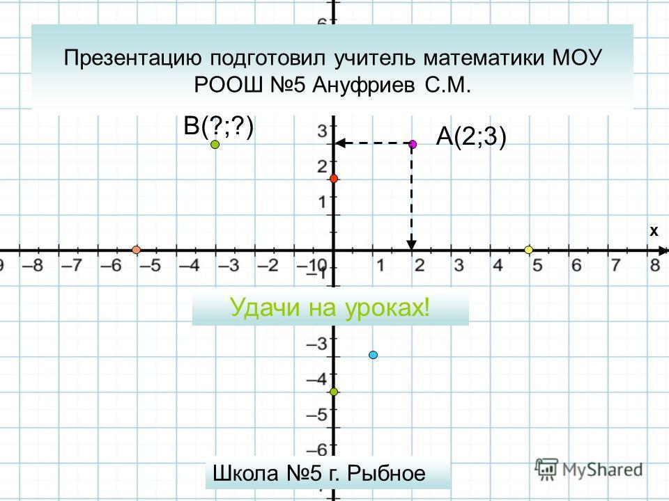 Презентацию подготовил учитель математики МОУ РООШ 5 Ануфриев С.М. A(2;3) Школа 5 г. Рыбное Удачи на уроках! B(?;?) x