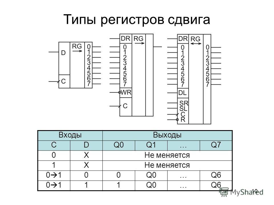 10 Типы регистров сдвига Входы Выходы CDQ0Q1…Q7 0XНе меняется 1X 0 100Q0…Q6 0 111Q0…Q6