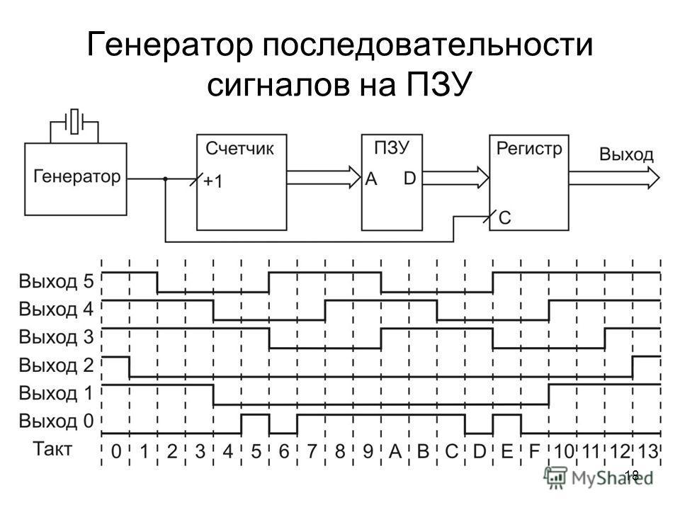 18 Генератор последовательности сигналов на ПЗУ