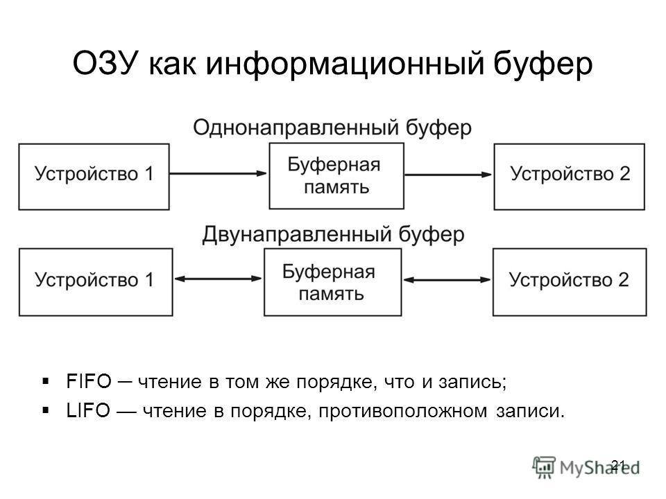 21 ОЗУ как информационный буфер FIFO чтение в том же порядке, что и запись; LIFO чтение в порядке, противоположном записи.