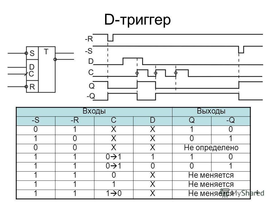 4 D-триггер Входы Выходы -S-RCDQ-Q 01XX10 10XX01 00XXНе определено 11 0 1 110 11 001 110XНе меняется 111X 111 0XНе меняется