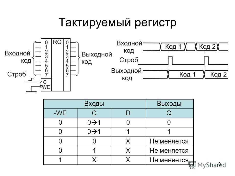 8 Тактируемый регистр Входы Выходы -WECDQ 00 100 0 11 00XНе меняется 01X 1XX