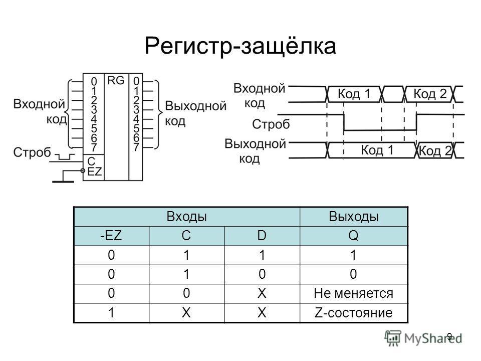 9 Регистр-защёлка Входы Выходы -EZCDQ 0111 0100 00XНе меняется 1XXZ-состояние