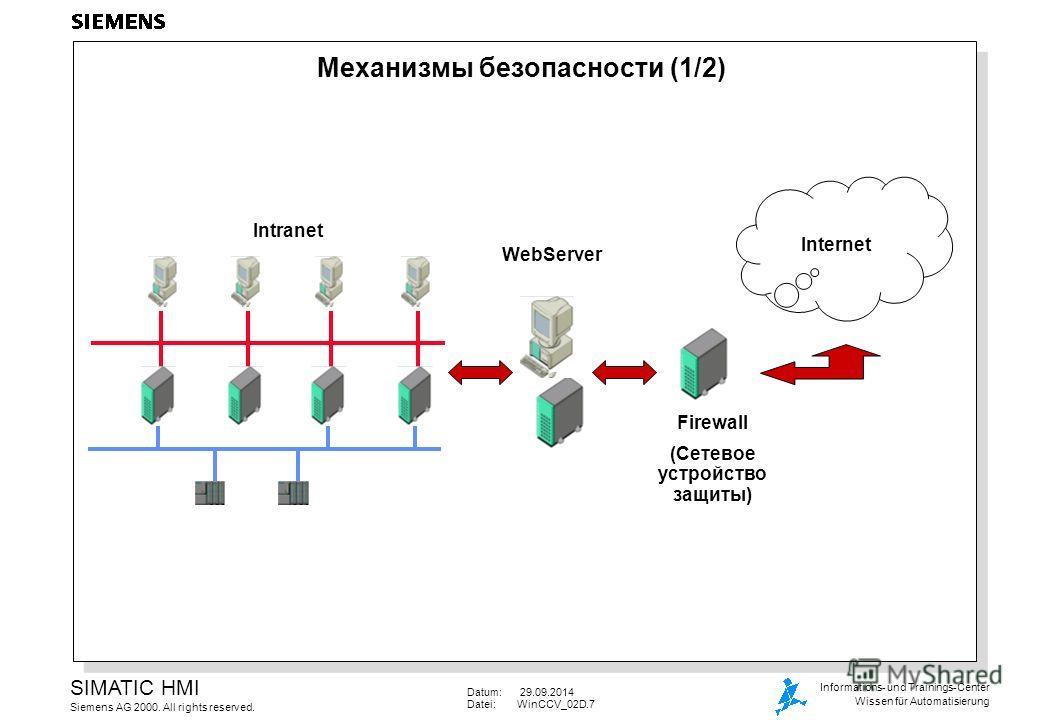 Datum: 29.09.2014 Datei:WinCCV_02D.7 SIMATIC HMI Siemens AG 2000. All rights reserved. Informations- und Trainings-Center Wissen für Automatisierung Механизмы безопасности (1/2) Internet Intranet WebServer Firewall (Сетевое устройство защиты)