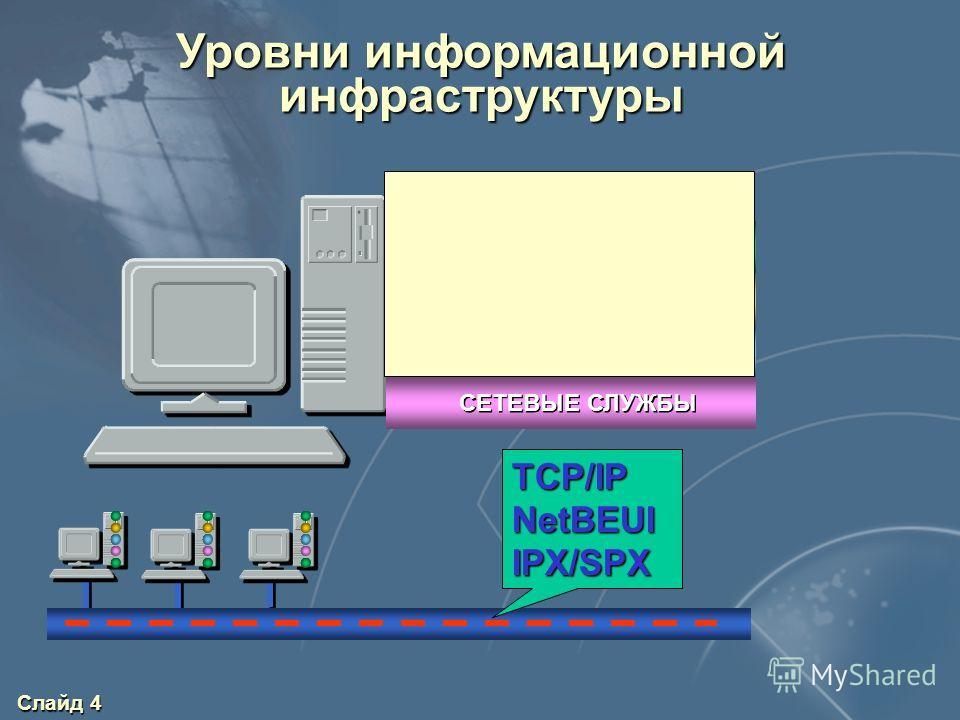 Слайд 4 Уровни информационной инфраструктуры ПРИЛОЖЕНИЯ СУБД ОС СЕТЕВЫЕ СЛУЖБЫ ПОЛЬЗОВАТЕЛИ TCP/IPNetBEUIIPX/SPX