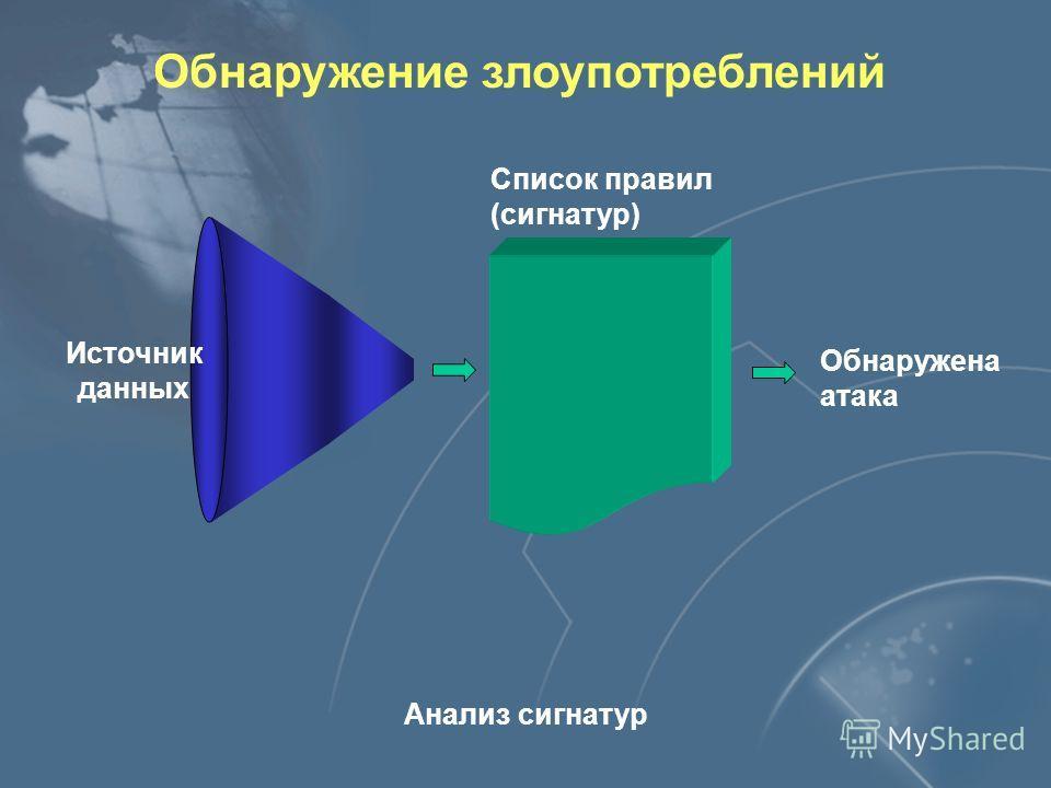 Классификация систем обнаружения атак Алгоритм (технология) обнаружения По технологии обнаружения Обнаружение аномалий Обнаружение злоупотреблений
