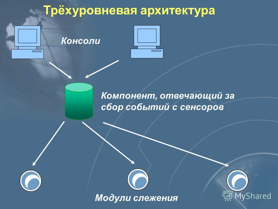 Компоненты RealSecure Workgroup Manager Event Collector Enterprise Database Asset Database Console Консоль Enterprise Database Asset Database Event Collector