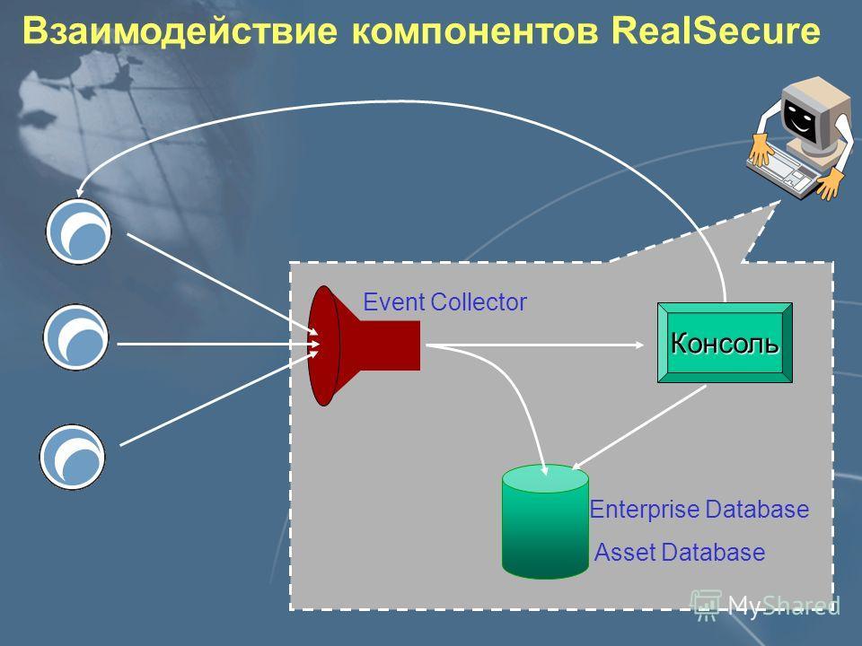 Трёхуровневая архитектура Компонент, отвечающий за сбор событий с сенсоров Консоли Модули слежения