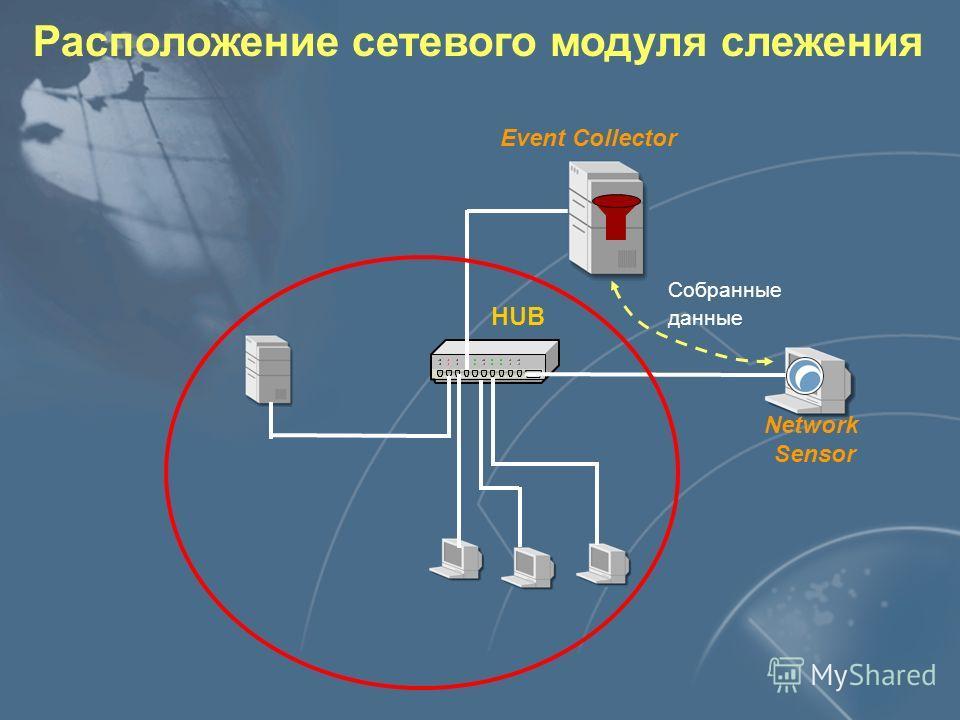 Взаимодействие компонентов RealSecure Консоль Enterprise Database Asset Database Event Collector
