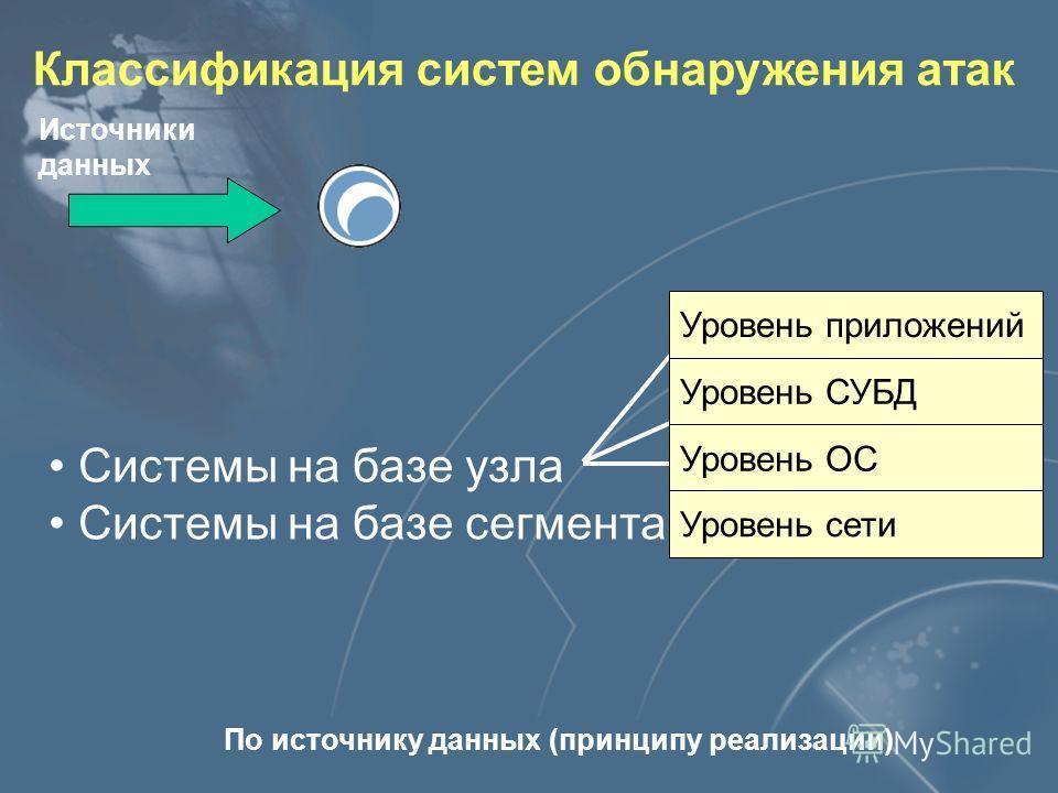 Архитектура модуля слежения Источники данных Механизмы реагирования Алгоритм (технология) обнаружения