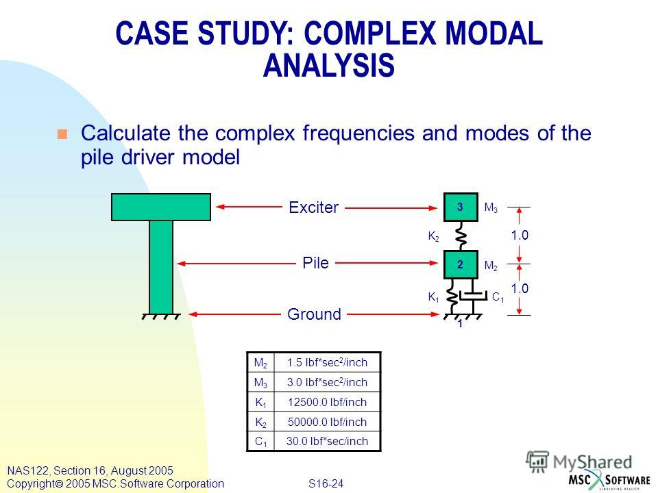 S16-24 NAS122, Section 16, August 2005 Copyright 2005 MSC.Software Corporation CASE STUDY: COMPLEX MODAL ANALYSIS n Calculate the complex frequencies and modes of the pile driver model Exciter Pile Ground M2M2 1.5 lbf*sec 2 /inch M3M3 3.0 lbf*sec 2 /