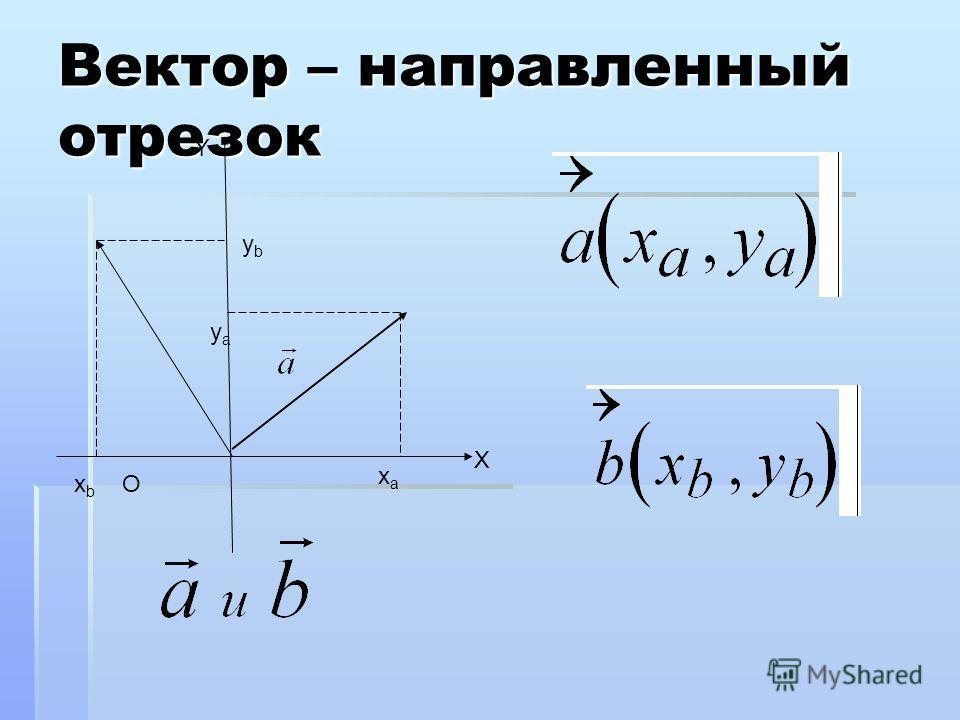 Вектор – направленный отрезок yaya O Y X ybyb xbxb xaxa