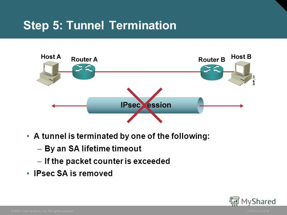 © 2006 Cisco Systems, Inc. All rights reserved.ISCW v1.04-14 Step 5: Tunnel Termination A tunnel is terminated by one of the following: –By an SA lifetime timeout –If the packet counter is exceeded IPsec SA is removed