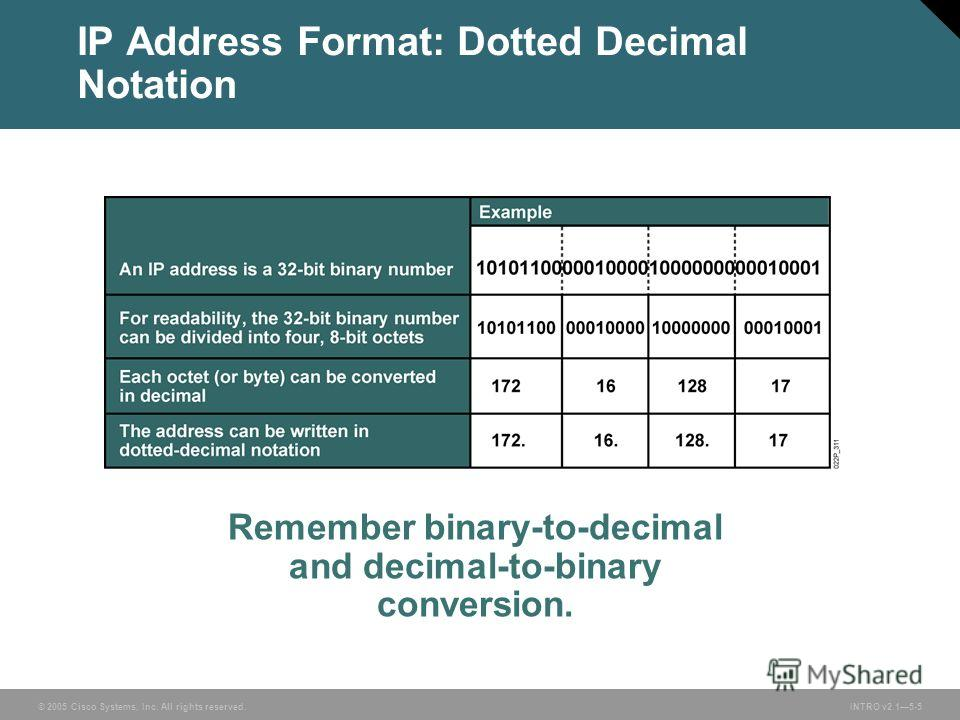 © 2005 Cisco Systems, Inc. All rights reserved.INTRO v2.15-5 IP Address Format: Dotted Decimal Notation Remember binary-to-decimal and decimal-to-binary conversion.