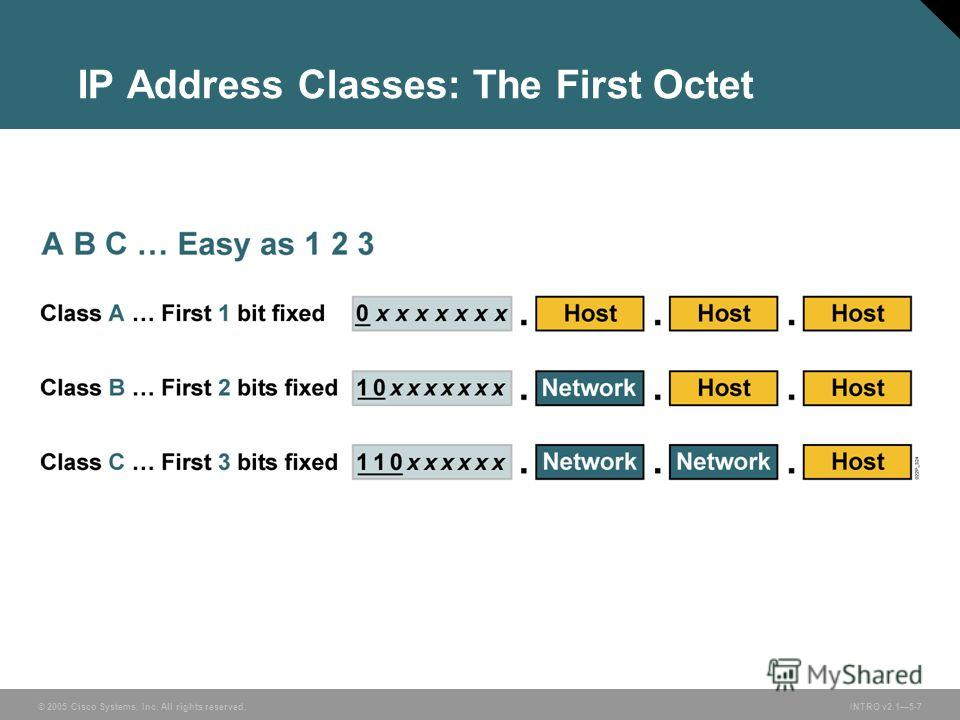 © 2005 Cisco Systems, Inc. All rights reserved.INTRO v2.15-7 IP Address Classes: The First Octet