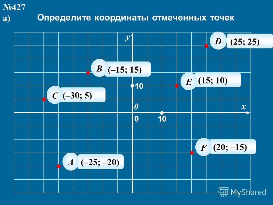 Определите координаты отмеченных точек y x 10 0 0 427 а) (–25; –20) А (–15; 15) (–30; 5) (25; 25) (15; 10) (20; –15) C B D E F