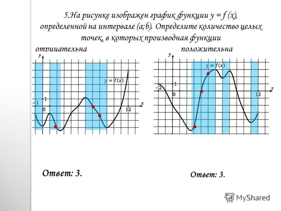5. На рисунке изображен график функции y = f (x), определенной на интервале (a;b). Определите количество целых точек, в которых производная функции отрицательна положительна Ответ: 3.