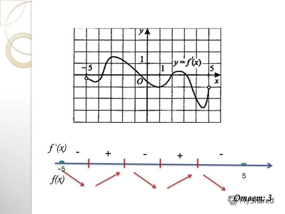 f `(x) f(x) - + + - - Ответ: 3 -5-5 5