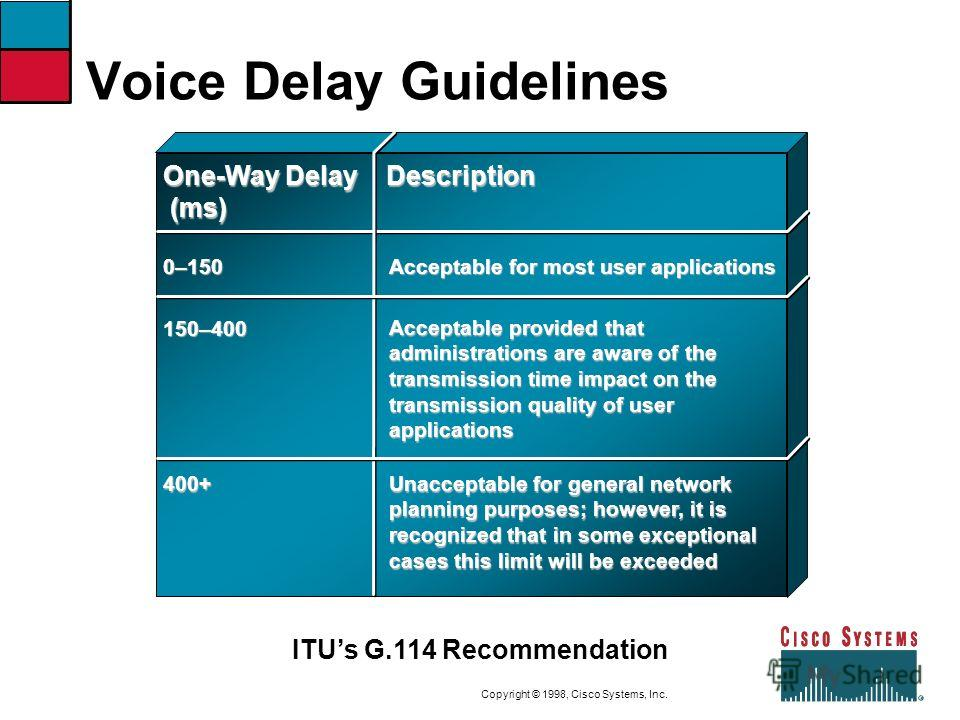 9-17CVOICEConnecting Branch Offices with Voice over Frame Relay, ATM, and IP Copyright © 1998, Cisco Systems, Inc. Voice Delay Guidelines One-Way Delay (ms) Description 0–150 Acceptable for most user applications 150–400 Acceptable provided that admi