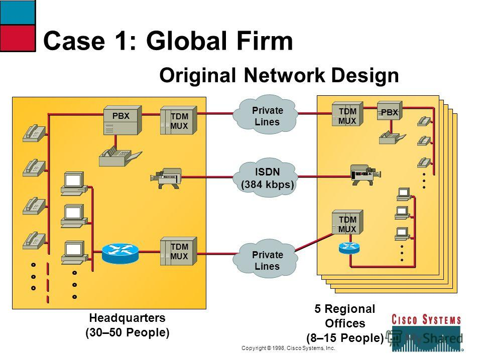 9-29CVOICEConnecting Branch Offices with Voice over Frame Relay, ATM, and IP Copyright © 1998, Cisco Systems, Inc. Case 1: Global Firm Headquarters (30–50 People) PBX 5 Regional Offices (8–15 People) ISDN (384 kbps) PBX TDM MUX TDM MUX TDM MUX Privat