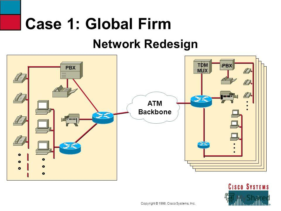 9-30CVOICEConnecting Branch Offices with Voice over Frame Relay, ATM, and IP Copyright © 1998, Cisco Systems, Inc. Case 1: Global Firm PBX Network Redesign TDM MUX ATM Backbone