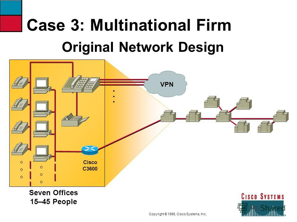 9-44CVOICEConnecting Branch Offices with Voice over Frame Relay, ATM, and IP Copyright © 1998, Cisco Systems, Inc. Case 3: Multinational Firm Seven Offices 15–45 People...... Original Network Design VPN Cisco C3600