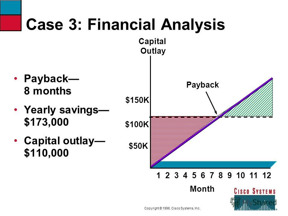 case of finance 3