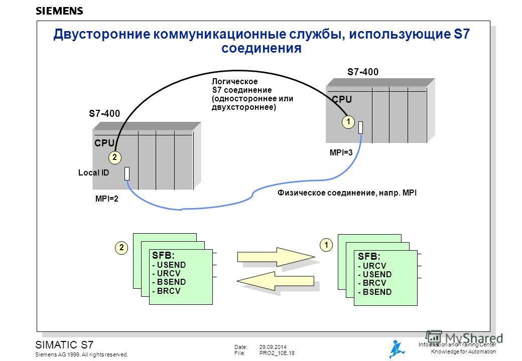 Date:29.09.2014 File:PRO2_10E.18 SIMATIC S7 Siemens AG 1999. All rights reserved. Information and Training Center Knowledge for Automation Двусторонние коммуникационные службы, использующие S7 соединения SFB: - USEND - URCV - BSEND - BRCV SFB: - URCV