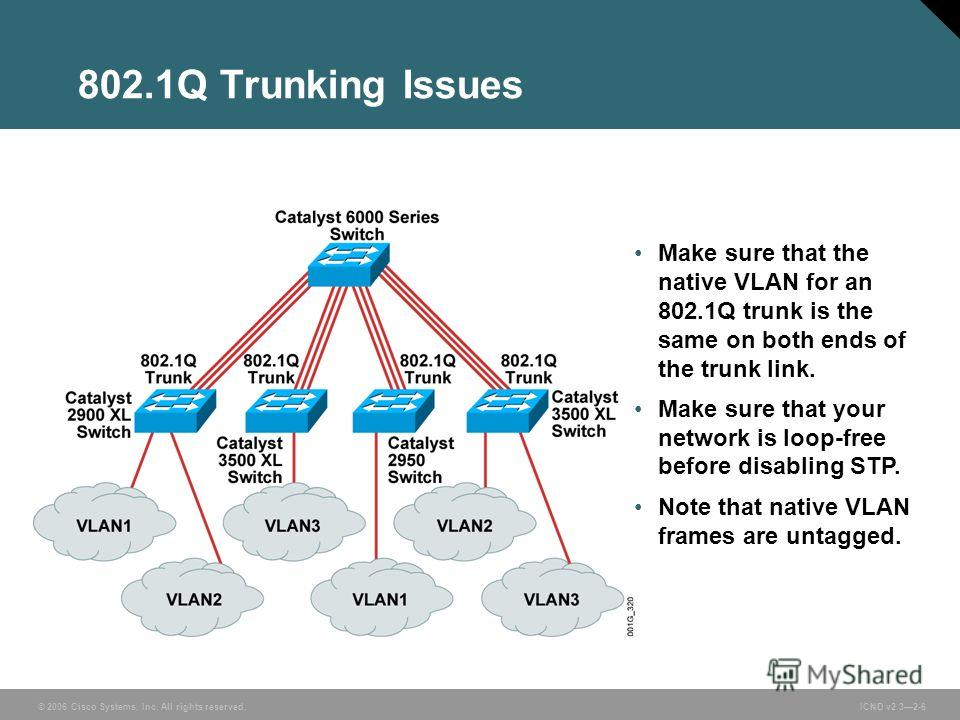 © 2006 Cisco Systems, Inc. All rights reserved. ICND v2.32-6 802.1Q Trunking Issues Make sure that the native VLAN for an 802.1Q trunk is the same on both ends of the trunk link. Make sure that your network is loop-free before disabling STP. Note tha